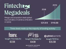 FINTECH MEGADEALS: How FIS-Worldpay, Fiserv-First Data, and Global Payments-TSYS will reshape the payments landscape image