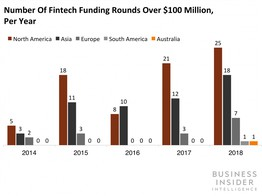 These are the hottest fintech startups and companies in the world image