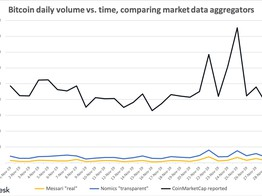 We Still Don't Know Bitcoin's Real Volume - CoinDesk image