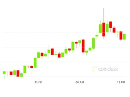 Market Wrap: Bitcoin Pushes to $11,450, DeFi Value Locked Now at $4B - CoinDesk image