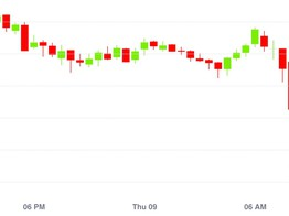 Market Wrap: Stocks Tick Downward and so Does Bitcoin, to $9,200 - CoinDesk image