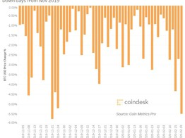 Bitcoin Traps Buyers With Biggest Daily Price Loss in Three Months - CoinDesk image