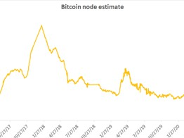 Bitcoin Node Count Falls to 3-Year Low Despite Price Surge - CoinDesk image