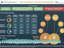 CBILS and Bounce Back Loan Data Dashboard Launched by Rangewell image