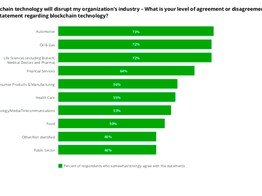 """Deloitte Survey: 44% of US Execs Suspect Blockchain Overhyped but Expect Future Disruption: """"Not Quite Ready for Prime Time"""" 