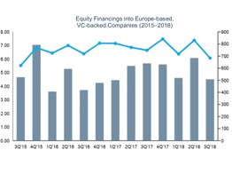 European VC Funding Rises in Q3 but Deal Flow Declines image