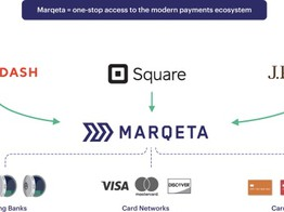 Marqeta Expected to Trade on Nasdaq this Week in Next Fintech IPO image