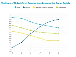 Banks Continue to Dive, While Fintechs Rise When it Comes to Consumer Lending image