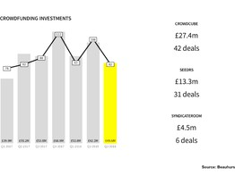 Report Indicates Private Equity Investments Drop in UK, Crowdcube Continues to Lead the Crowdfunding Marketplace image
