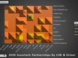 Insurtech Partnerships On A Roll, While Funding Sees Sunniest Year - Daily Fintech image