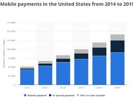 $41 Trillion in Mobile payments – China tech target digital banking image