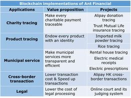 The blockchain landscape of Ant Financial image