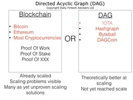 Will the Blockchain Economy be powered by something totally different like Tangle or Directed Acyclic Graph (DAG)? image