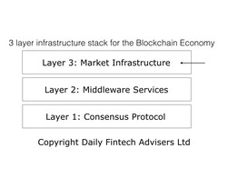 Layer 3: Creating the Blockchain Market Infrastructure at Light Speed. image