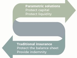 Parametric Insurance- The Least Known Best Response to Unfortunate Happenings image