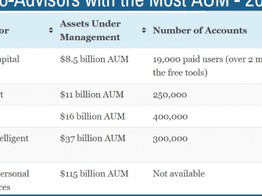 Robo-advisors have not reduced the Cash Pile image