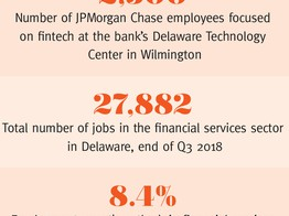 Innovation Delaware: Fintech - Delaware Business Times image