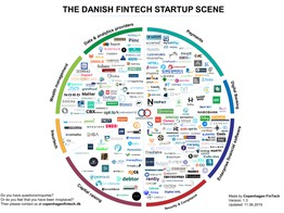Fintech Infographic of the Week: Danish Fintech Startup Scene | Fintech Schweiz Digital Finance News - FintechNewsCH image
