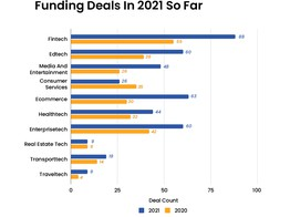 Indian Startups Raise $9 Bn In 2021 So Far; Fintech Continues To Be Top Funded Sector - Inc42 Media image