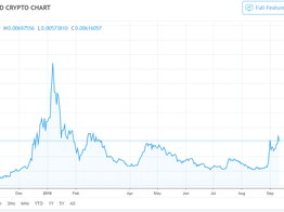 Dogecoin Price Watch: Currency Recovers 50 Percent of Its Value - NullTX image
