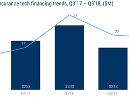 Insurtech unicorns drive insurance tech funding in Q3: CB Insights - Reinsurance News image