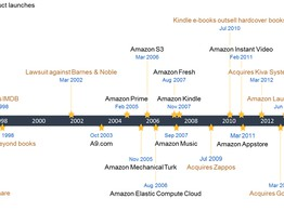 10 Damn Good Reasons Why Amazon Could Disrupt Banking image