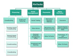 Global Fintech Block Chain Market 2019 Worldwide Robust Expansion by Top Key Manufactures, Overview, Size, Share, Trends, Segments, Demand and Forecast to 2025 | Stock News Magazine image