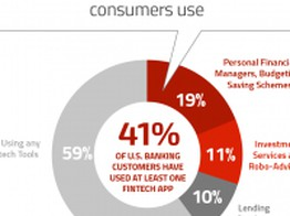 Consumers' Data Privacy Fears May Hurt Fintechs, Help Banks image