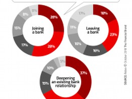 The $50 Million Mission: Personalizing Digital Sales in Banking image