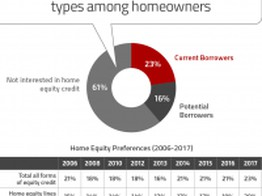 Tips to Help Financial Marketers Get More Home Equity Lending Business image