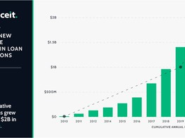 Canadian FinTech Leader Financeit Reaches New Milestone With $2B in Loan Originations image