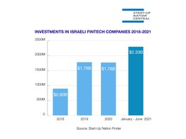 Israeli FinTech is Booming: H1/2021 Investments climb by 260% compared to H1/2020 image