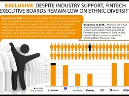 Exclusive: Despite Industry Support, Fintech Executive Boards Remain Low on Ethnic Diversity   The Fintech Times image