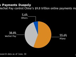 China's Crackdown Will Shake Up World's Largest Fintech Market image