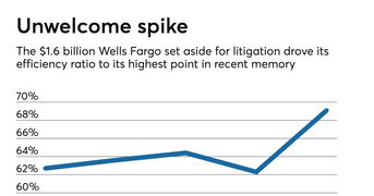 Costs weigh on Wells Fargo as new CEO prepares to take reins