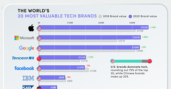 The World's Tech Giants, Ranked by Brand Value