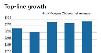 JPMorgan finds a way out of economic maze. Can others?