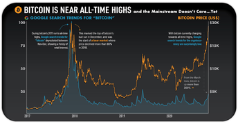 Bitcoin is Near All-Time Highs and the Mainstream Doesn't Care…Yet