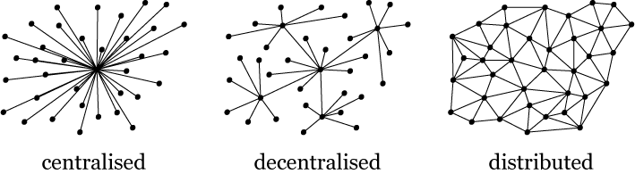 Centralised-decentralised-distributed