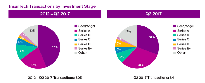 Insurtech transactions by investment stage