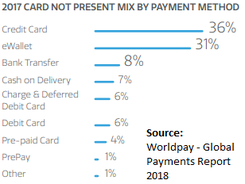 Italy payments mix