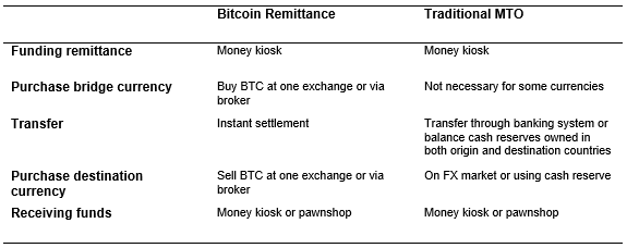 Remittance process