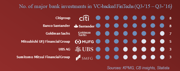 bank investments