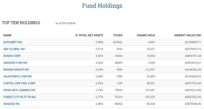 Funds holdings