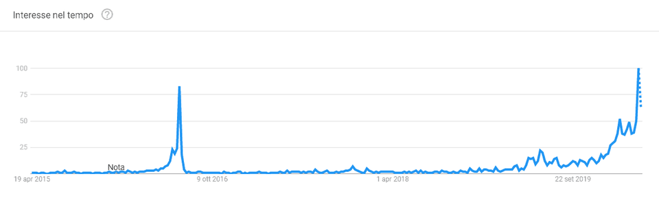 halving bitcoin google trends
