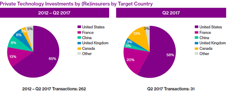 private technology investments by reinsurers