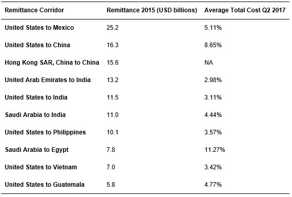 The ten largest remittance corridors